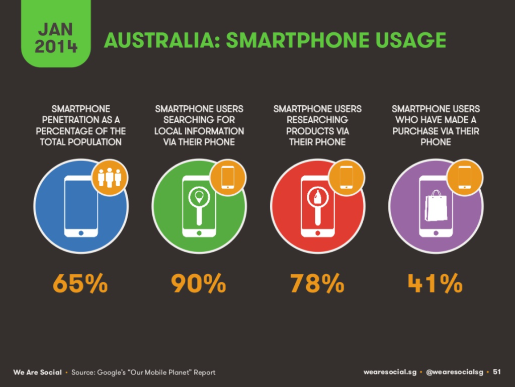 We Are Social - Mobile optimisation and usage